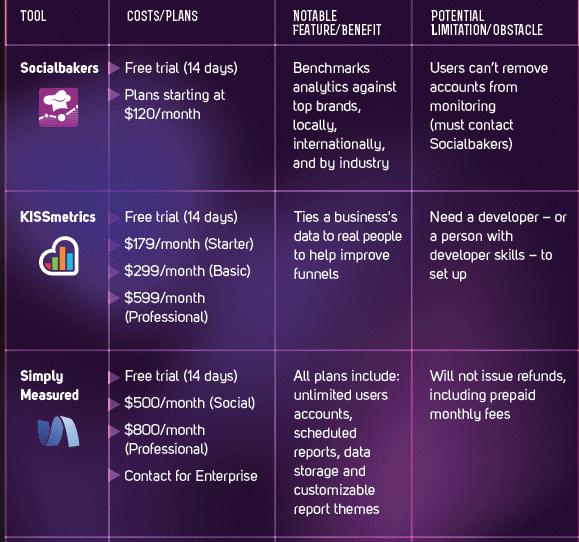 Instrumente de planificare si analiza in marketing digital
