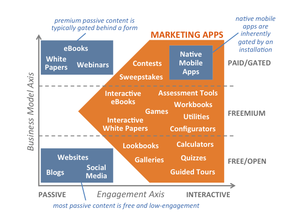 Strategii de marketing prin continut