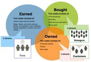 Cinci tipuri de media