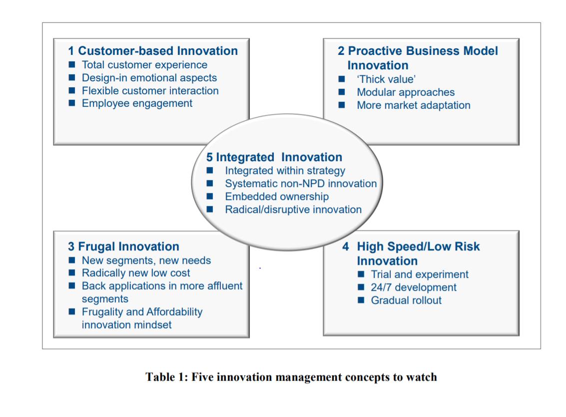 concepte de inovație de marketing
